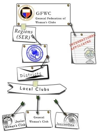 org_struct